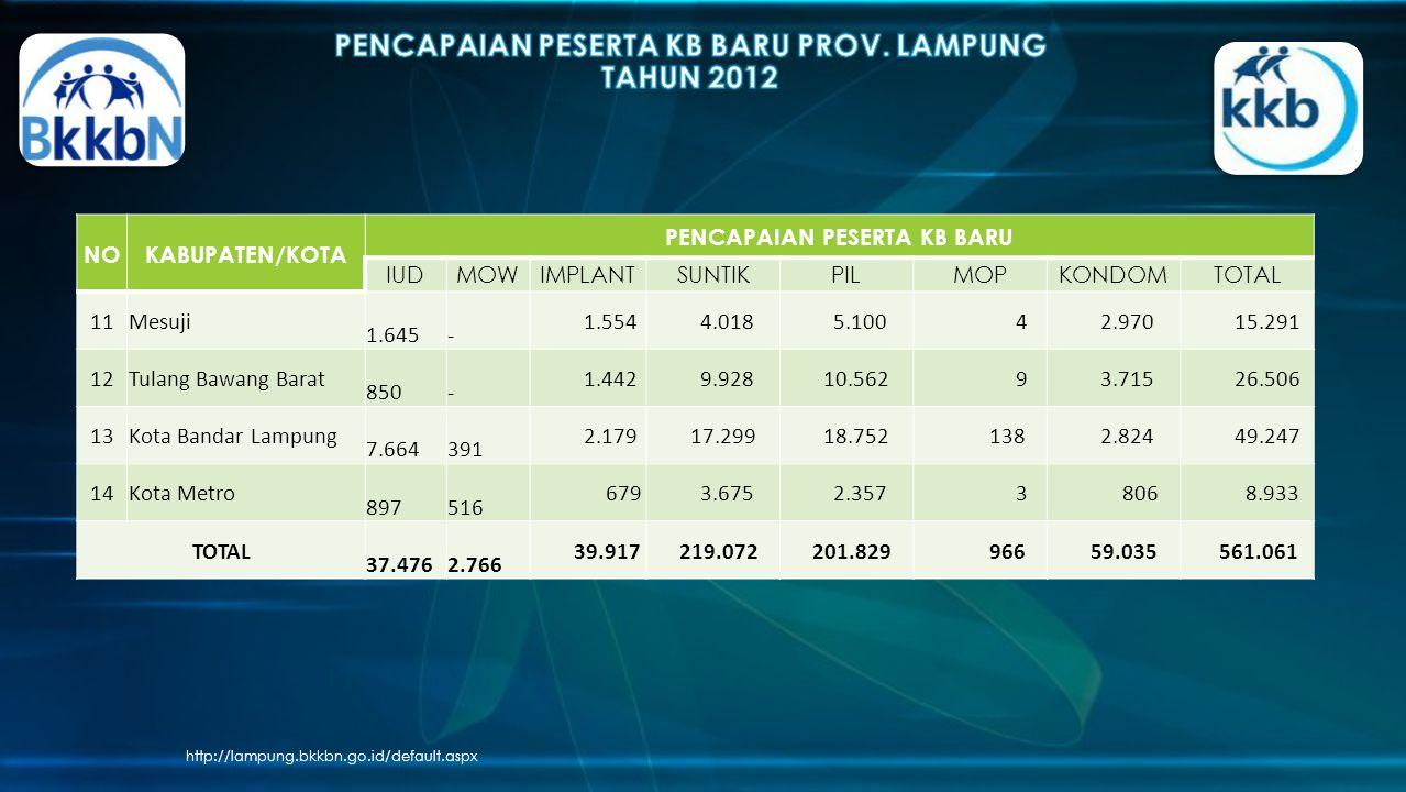 http://lampung.bkkbn.go.id/default.aspx NOKABUPATEN/KOTA PENCAPAIAN PESERTA KB BARU IUDMOWIMPLANTSUNTIKPILMOPKONDOMTOTAL 11Mesuji 1.645 - 1.554 4.018 5.100 4 2.970 15.291 12Tulang Bawang Barat 850 - 1.442 9.928 10.562 9 3.715 26.506 13Kota Bandar Lampung 7.664 391 2.179 17.299 18.752 138 2.824 49.247 14Kota Metro 897 516 679 3.675 2.357 3 806 8.933 TOTAL 37.476 2.766 39.917 219.072 201.829 966 59.035 561.061