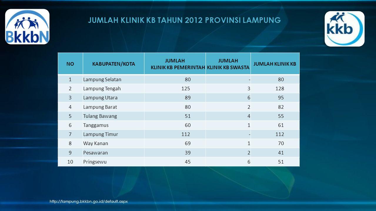 JUMLAH KLINIK KB TAHUN 2012 PROVINSI LAMPUNG http://lampung.bkkbn.go.id/default.aspx NOKABUPATEN/KOTA JUMLAH KLINIK KB PEMERINTAH JUMLAH KLINIK KB SWA