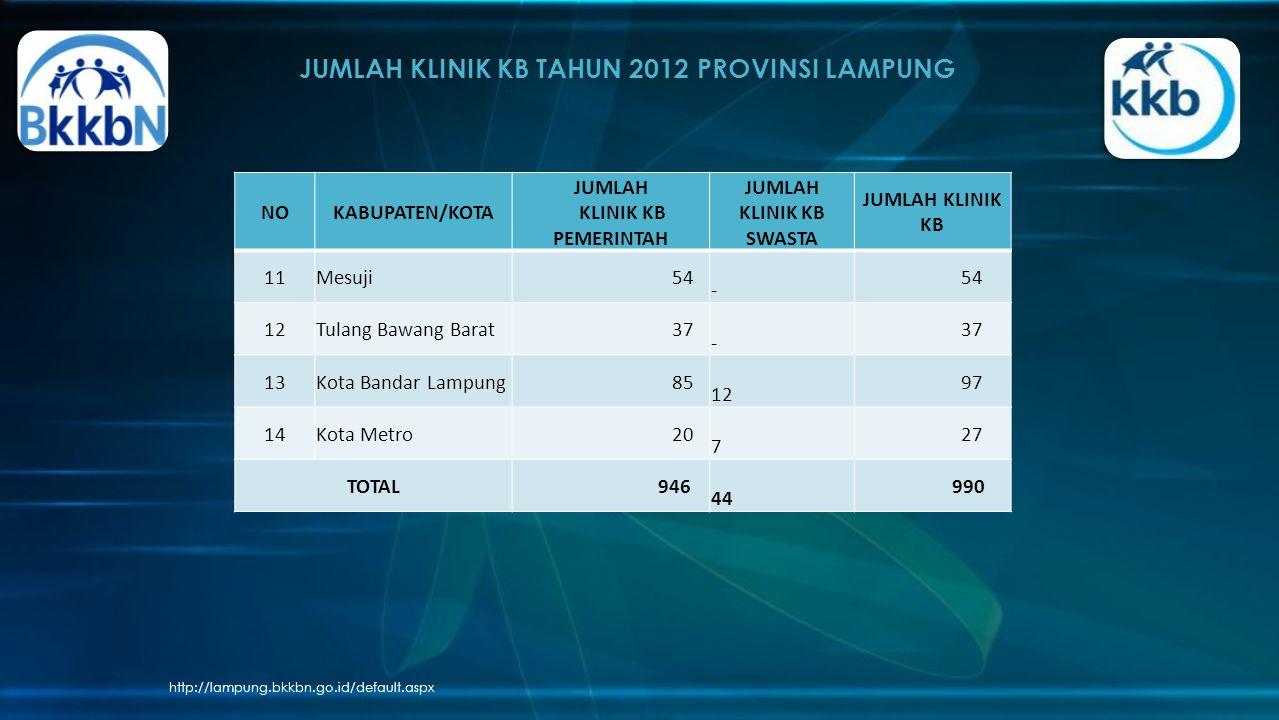 JUMLAH KLINIK KB TAHUN 2012 PROVINSI LAMPUNG http://lampung.bkkbn.go.id/default.aspx NOKABUPATEN/KOTA JUMLAH KLINIK KB PEMERINTAH JUMLAH KLINIK KB SWASTA JUMLAH KLINIK KB 11Mesuji 54 - 12Tulang Bawang Barat 37 - 13Kota Bandar Lampung 85 12 97 14Kota Metro 20 7 27 TOTAL 946 44 990