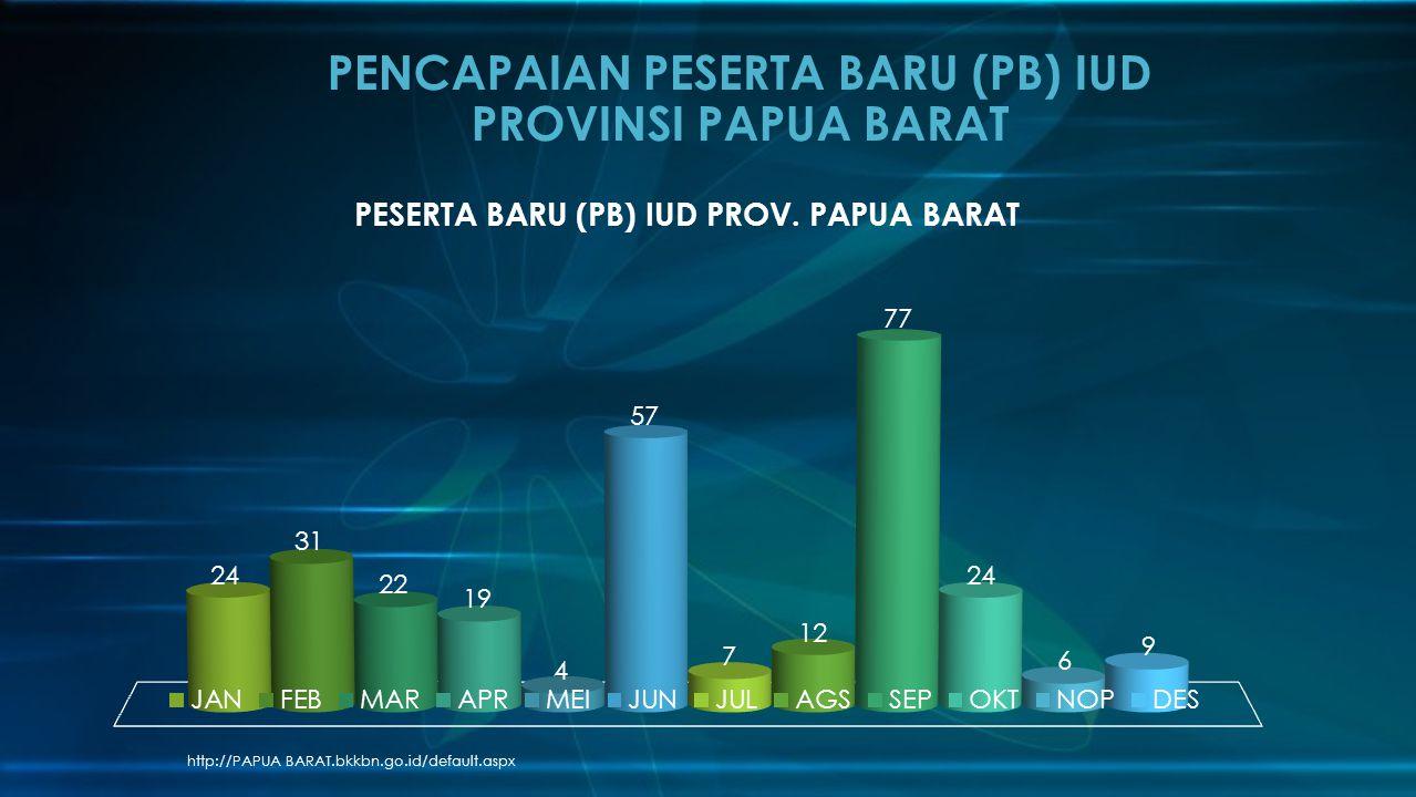 http://PAPUA BARAT.bkkbn.go.id/default.aspx PENCAPAIAN PESERTA BARU (PB) IUD PROVINSI PAPUA BARAT