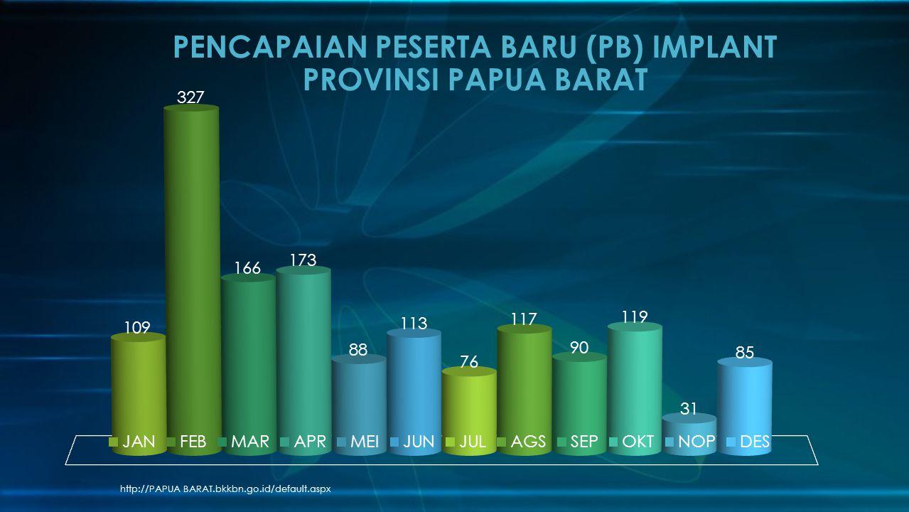 http://PAPUA BARAT.bkkbn.go.id/default.aspx PENCAPAIAN PESERTA BARU (PB) IMPLANT PROVINSI PAPUA BARAT