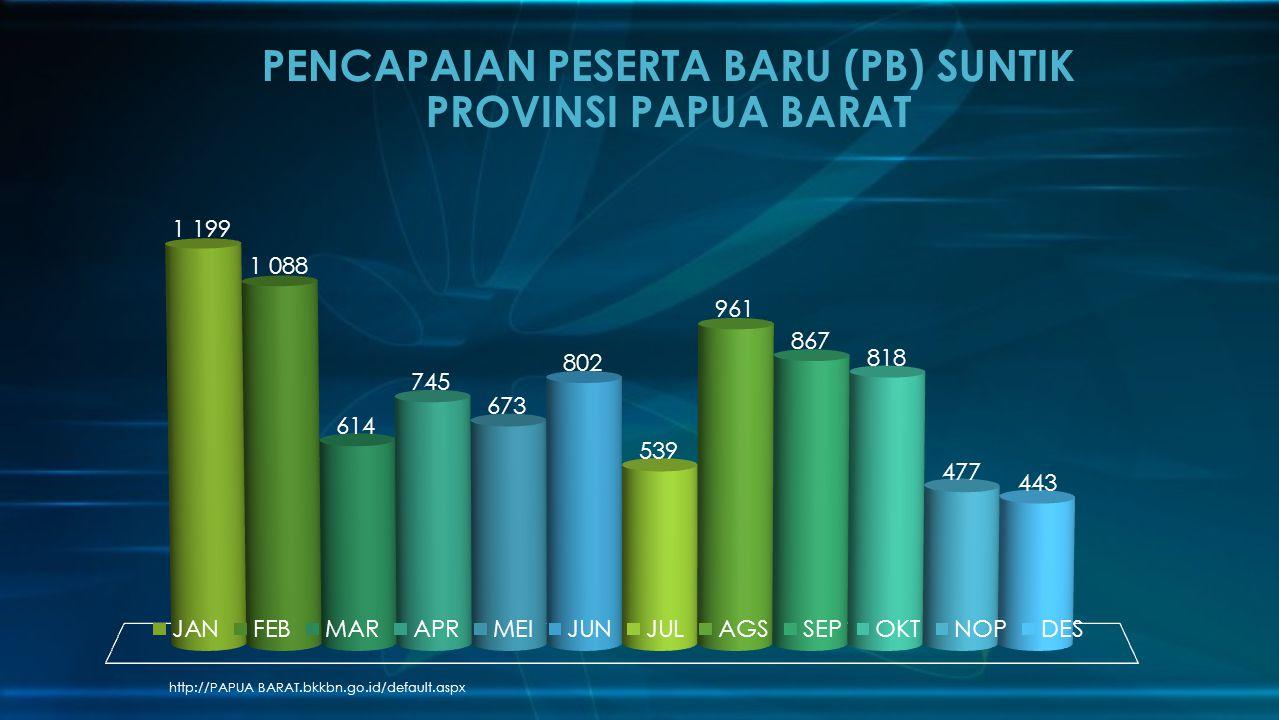 http://PAPUA BARAT.bkkbn.go.id/default.aspx PENCAPAIAN PESERTA BARU (PB) SUNTIK PROVINSI PAPUA BARAT