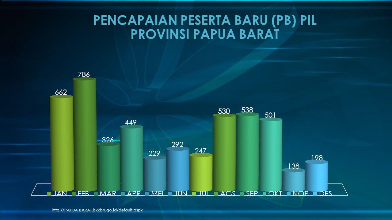 http://PAPUA BARAT.bkkbn.go.id/default.aspx PENCAPAIAN PESERTA BARU (PB) PIL PROVINSI PAPUA BARAT
