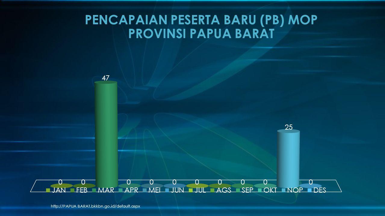 http://PAPUA BARAT.bkkbn.go.id/default.aspx PENCAPAIAN PESERTA BARU (PB) MOP PROVINSI PAPUA BARAT
