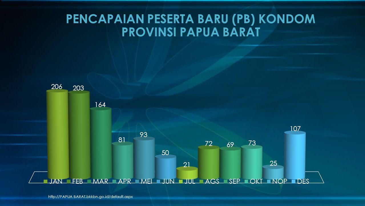 http://PAPUA BARAT.bkkbn.go.id/default.aspx PENCAPAIAN PESERTA BARU (PB) KONDOM PROVINSI PAPUA BARAT