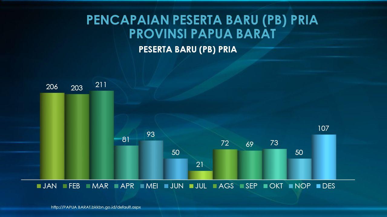 http://PAPUA BARAT.bkkbn.go.id/default.aspx PENCAPAIAN PESERTA BARU (PB) PRIA PROVINSI PAPUA BARAT