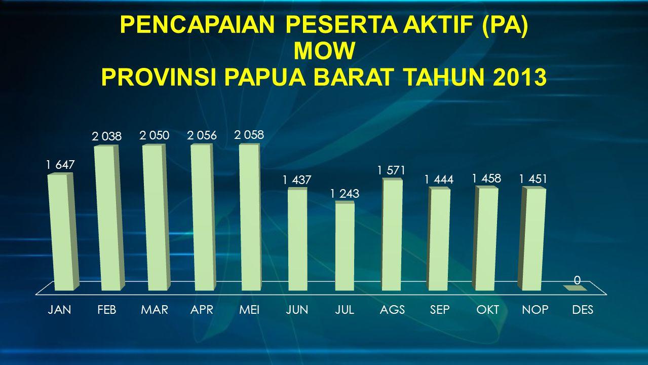 PENCAPAIAN PESERTA AKTIF (PA) MOW PROVINSI PAPUA BARAT TAHUN 2013