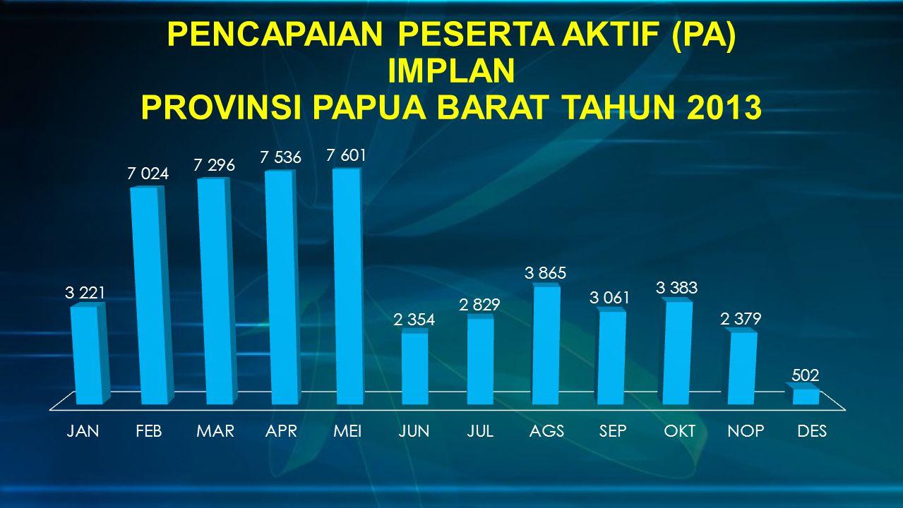 PENCAPAIAN PESERTA AKTIF (PA) IMPLAN PROVINSI PAPUA BARAT TAHUN 2013