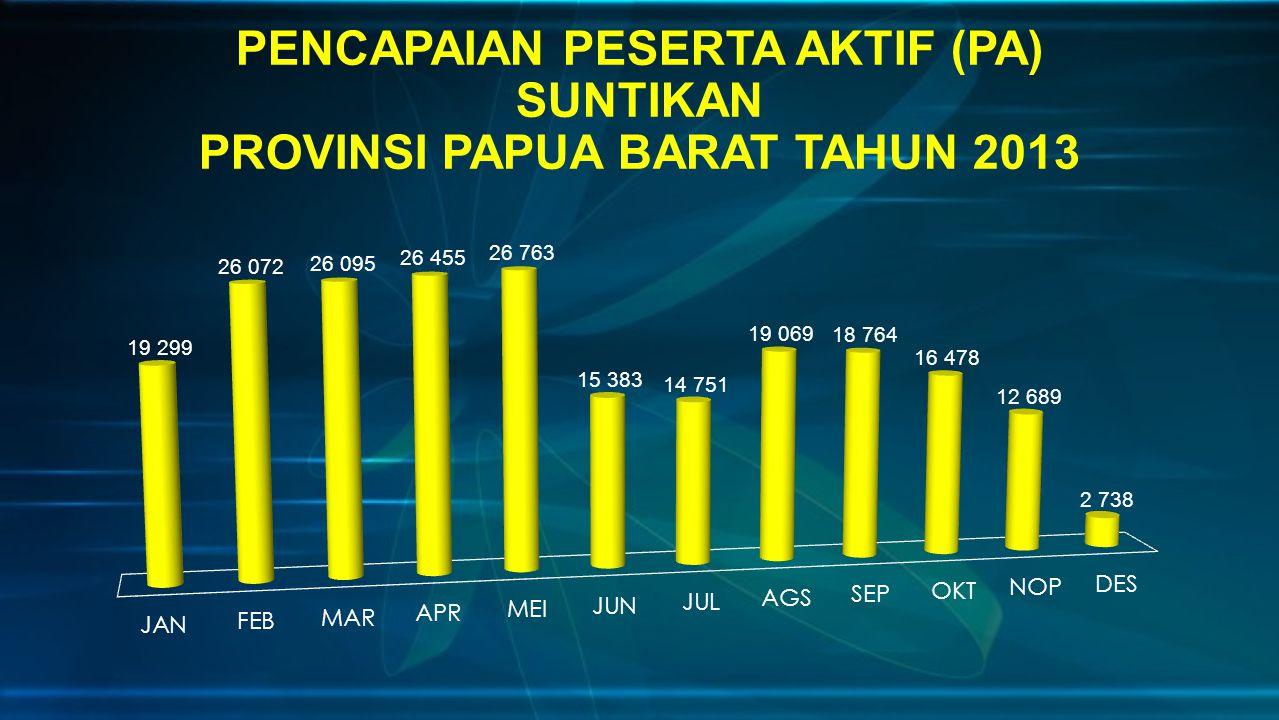 PENCAPAIAN PESERTA AKTIF (PA) SUNTIKAN PROVINSI PAPUA BARAT TAHUN 2013