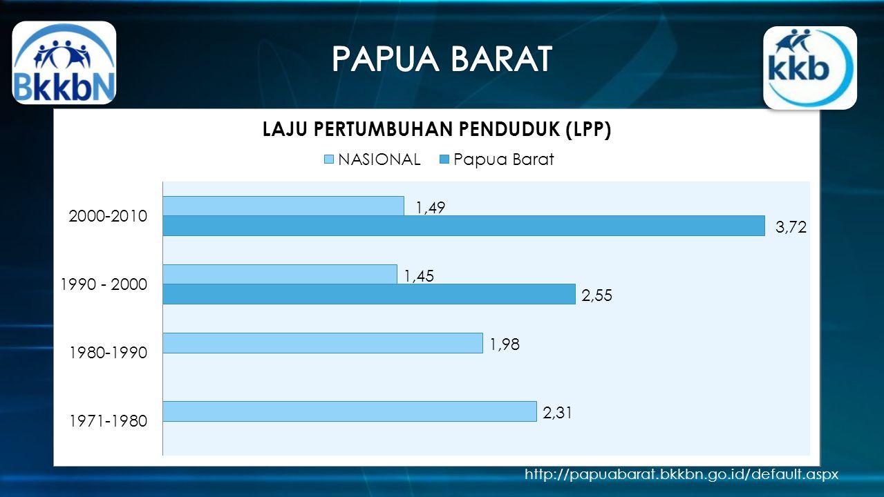 http://papuabarat.bkkbn.go.id/default.aspx