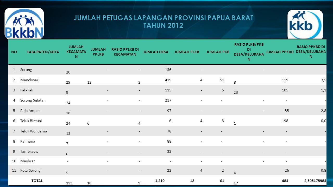 JUMLAH PETUGAS LAPANGAN PROVINSI PAPUA BARAT TAHUN 2012 http://papuabarat.bkkbn.go.id/default.aspx NOKABUPATEN/KOTA JUMLAH KECAMATA N JUMLAH PPLKB RASIO PPLKB DI KECAMATAN JUMLAH DESAJUMLAH PLKBJUMLAH PKB RASIO PLKB/PKB DI DESA/KELURAHA N JUMLAH PPKBD RASIO PPKBD DI DESA/KELURAHA N 1Sorong 20 - - 136 - - - -- 2Manokwari 29 12 2 419 4 51 8 1193,5 3Fak-Fak 9 - - 115 - 5 23 1051,1 4Sorong Selatan 24 - - 217 - - - -- 5Raja Ampat 18 - - 97 - - - 352,8 6Teluk Bintuni 24 6 4 6 4 3 1 1980,0 7Teluk Wondama 13 - - 78 - - - -- 8Kaimana 7 - - 88 - - - -- 9Tambrauw 6 - - 32 - - - -- 10Maybrat - - - - - - - -- 11Kota Sorong 5 - - 22 4 2 4 260,8 TOTAL 155 18 9 1.210 12 61 17 4832,505175983