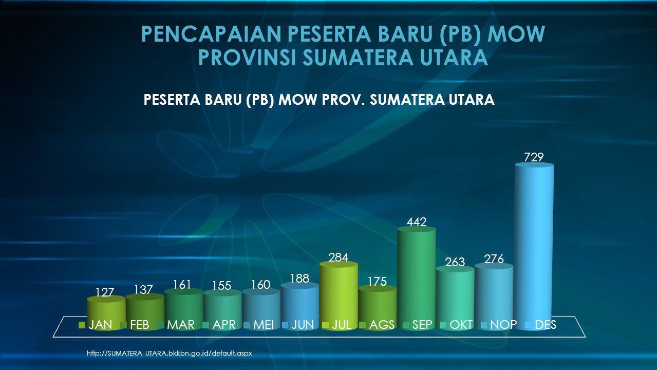 http://SUMATERA UTARA.bkkbn.go.id/default.aspx PENCAPAIAN PESERTA BARU (PB) MOW PROVINSI SUMATERA UTARA