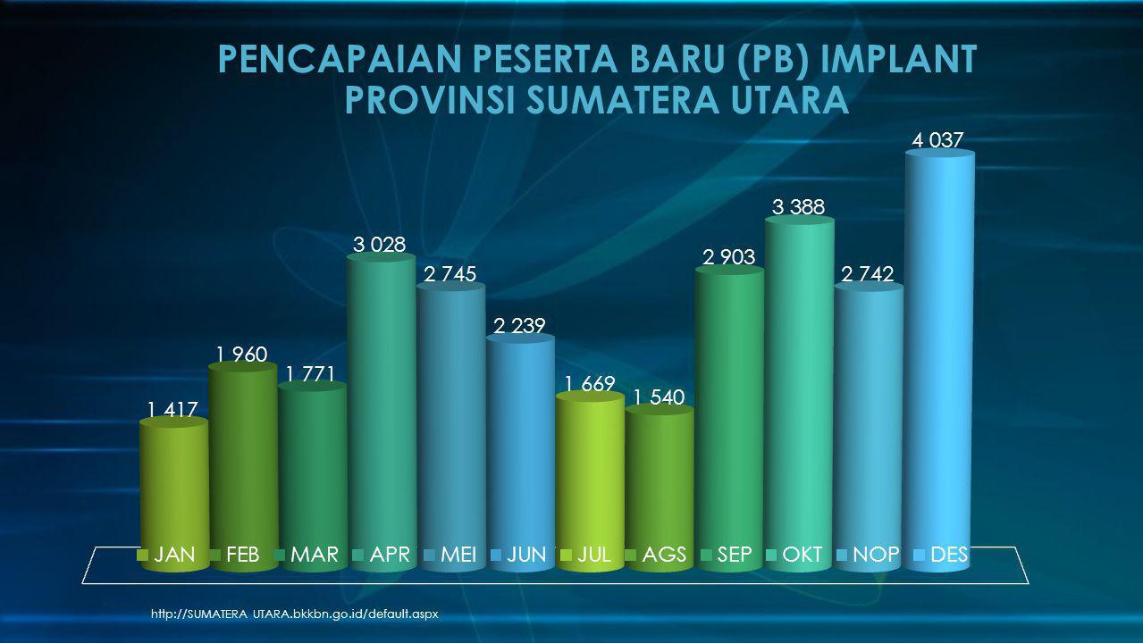 http://SUMATERA UTARA.bkkbn.go.id/default.aspx PENCAPAIAN PESERTA BARU (PB) IMPLANT PROVINSI SUMATERA UTARA