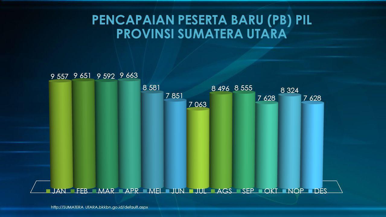 http://SUMATERA UTARA.bkkbn.go.id/default.aspx PENCAPAIAN PESERTA BARU (PB) PIL PROVINSI SUMATERA UTARA