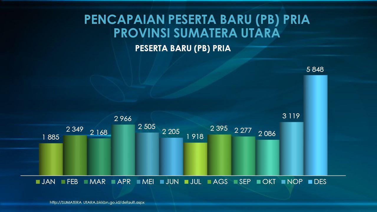 http://SUMATERA UTARA.bkkbn.go.id/default.aspx PENCAPAIAN PESERTA BARU (PB) PRIA PROVINSI SUMATERA UTARA