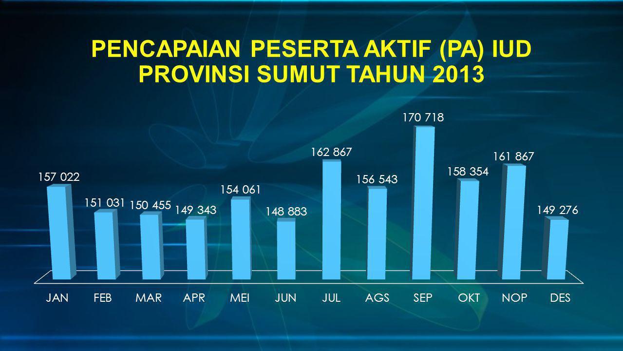 PENCAPAIAN PESERTA AKTIF (PA) IUD PROVINSI SUMUT TAHUN 2013