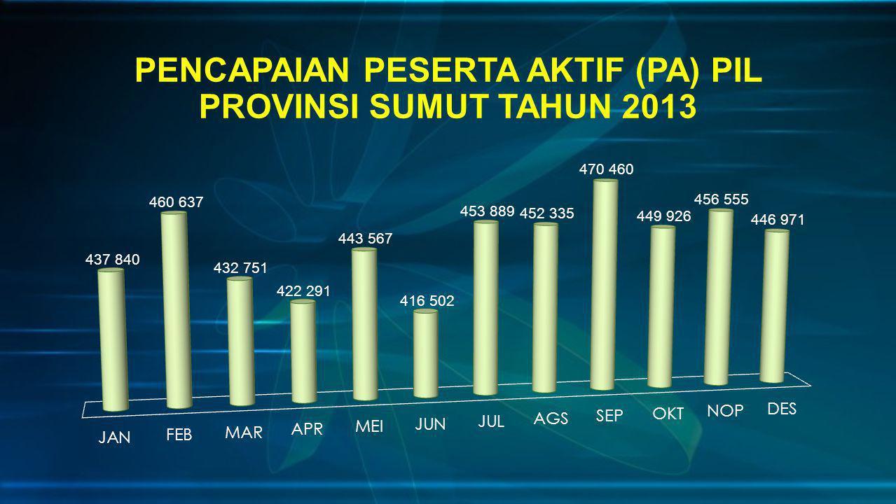 PENCAPAIAN PESERTA AKTIF (PA) PIL PROVINSI SUMUT TAHUN 2013