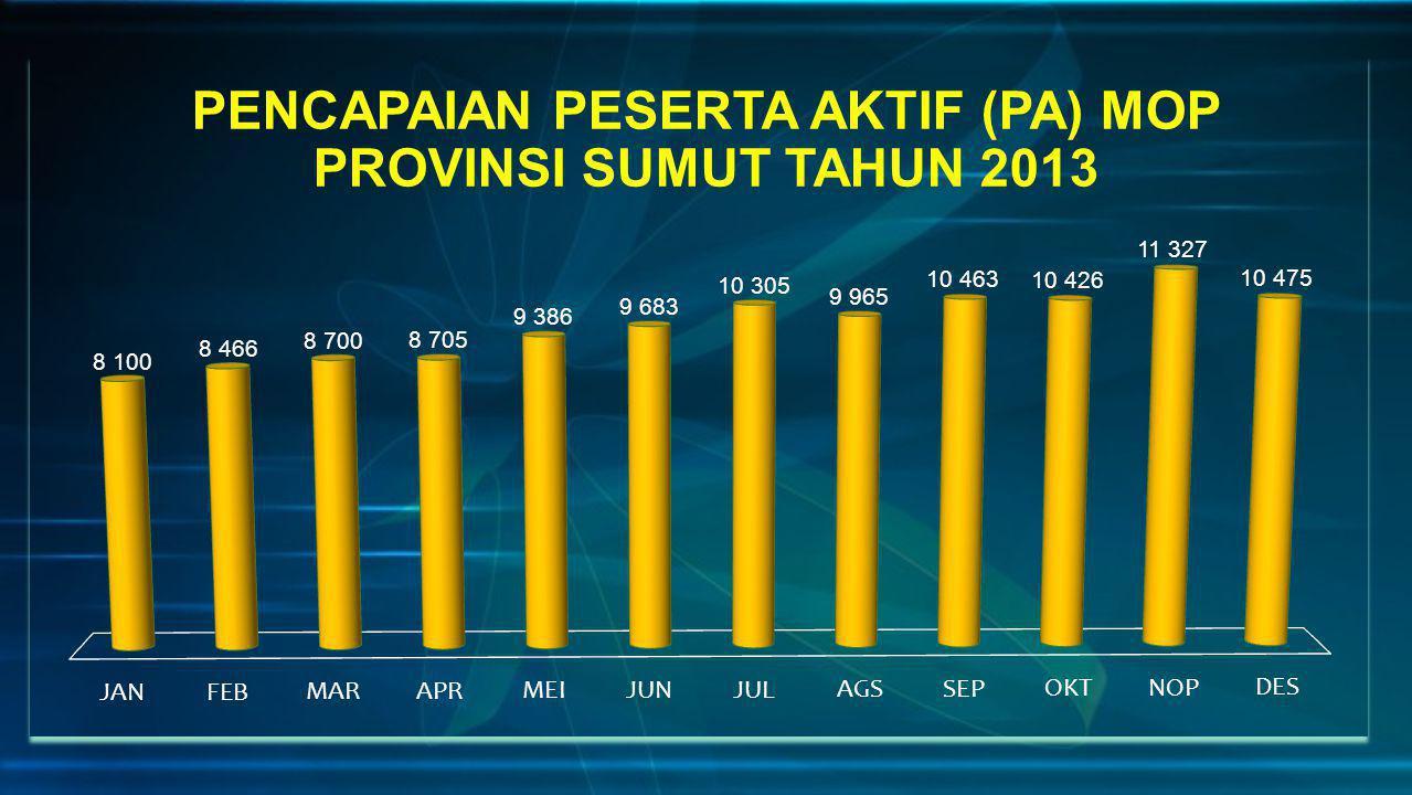 PENCAPAIAN PESERTA AKTIF (PA) MOP PROVINSI SUMUT TAHUN 2013