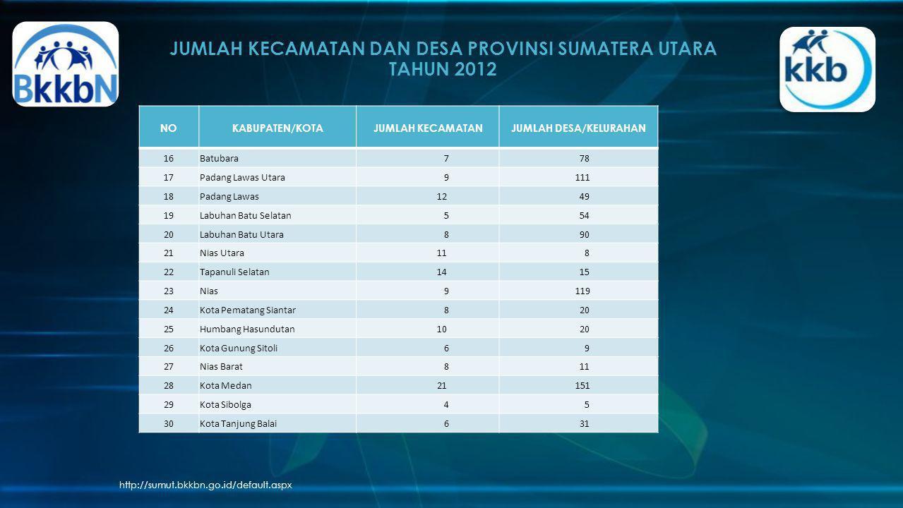 JUMLAH KECAMATAN DAN DESA PROVINSI SUMATERA UTARA TAHUN 2012 http://sumut.bkkbn.go.id/default.aspx NOKABUPATEN/KOTAJUMLAH KECAMATANJUMLAH DESA/KELURAH