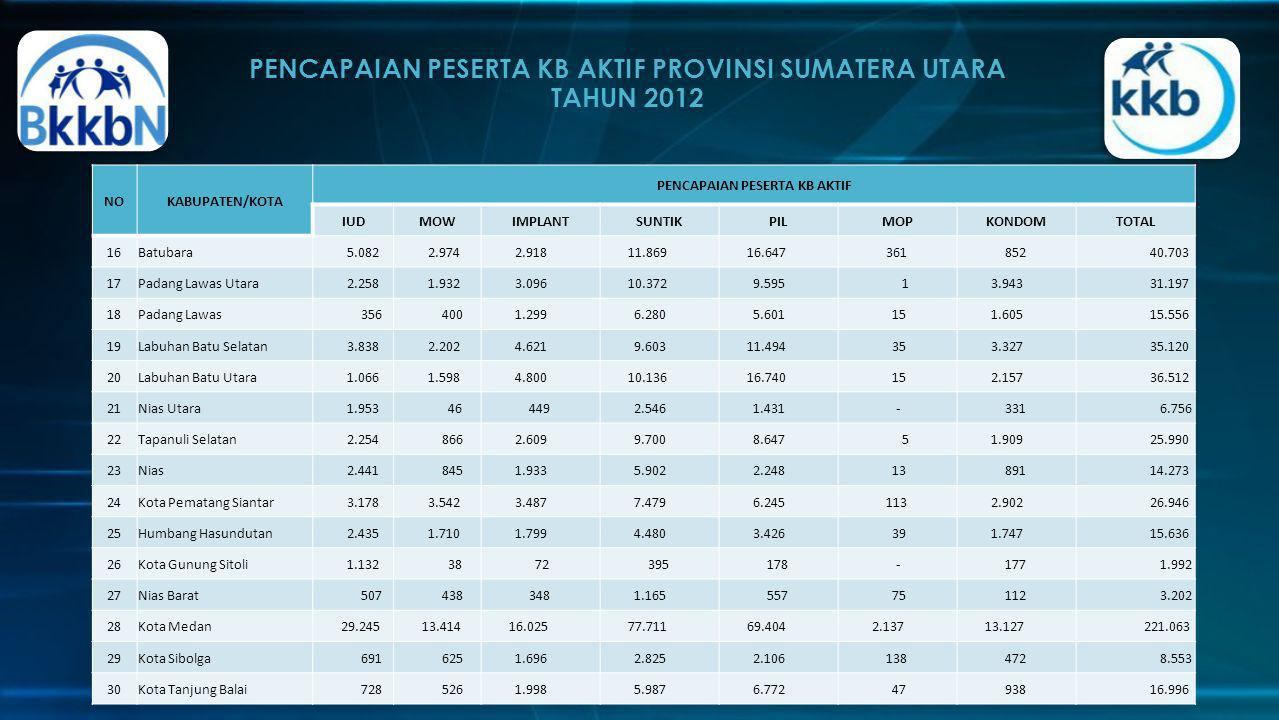 PENCAPAIAN PESERTA KB AKTIF PROVINSI SUMATERA UTARA TAHUN 2012 http://sumut.bkkbn.go.id/default.aspx NOKABUPATEN/KOTA PENCAPAIAN PESERTA KB AKTIF IUDM