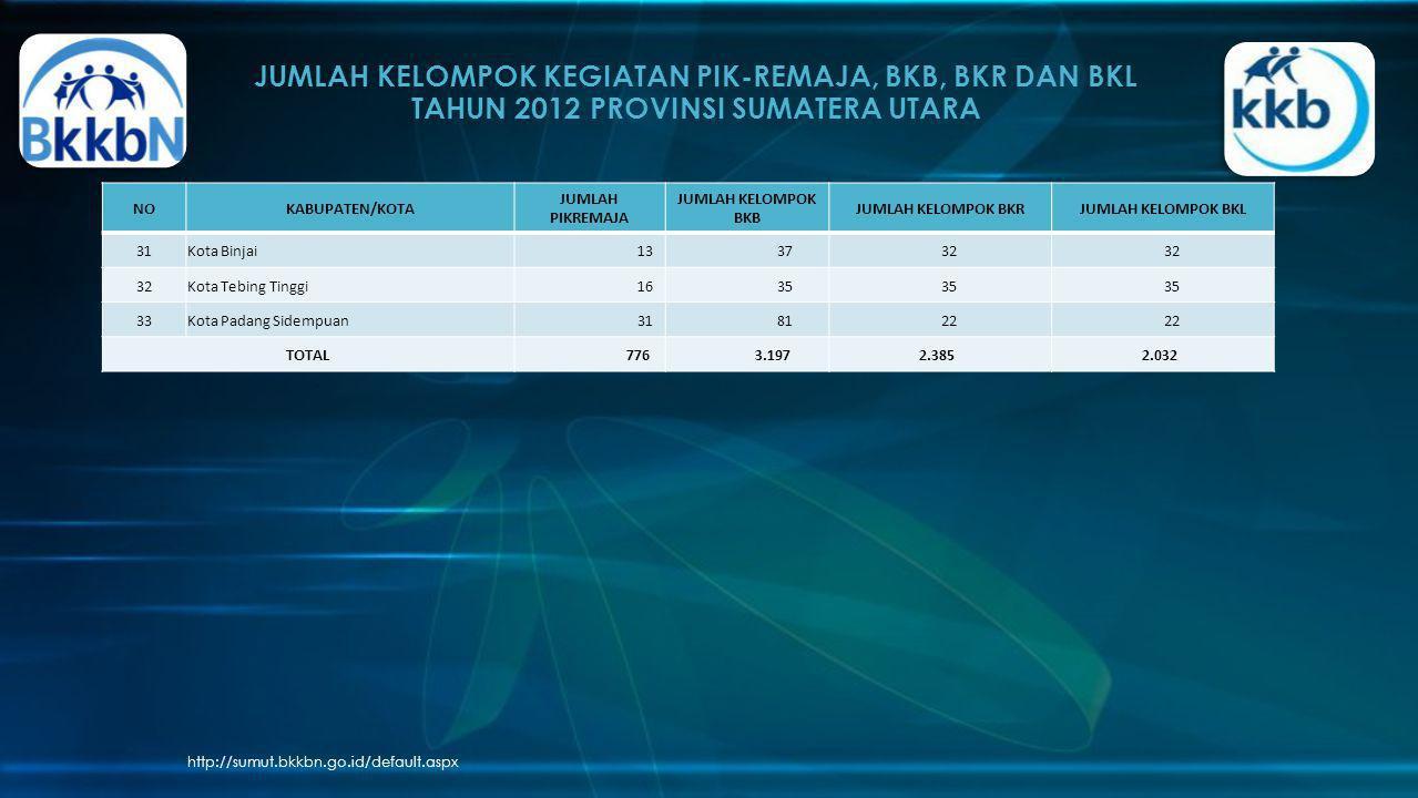 JUMLAH KELOMPOK KEGIATAN PIK-REMAJA, BKB, BKR DAN BKL TAHUN 2012 PROVINSI SUMATERA UTARA http://sumut.bkkbn.go.id/default.aspx NOKABUPATEN/KOTA JUMLAH