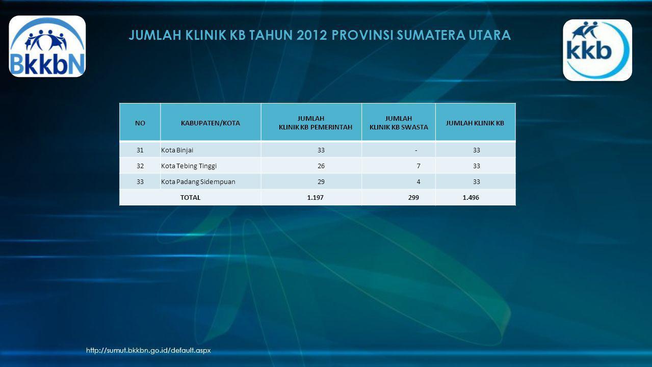 JUMLAH KLINIK KB TAHUN 2012 PROVINSI SUMATERA UTARA http://sumut.bkkbn.go.id/default.aspx NOKABUPATEN/KOTA JUMLAH KLINIK KB PEMERINTAH JUMLAH KLINIK K