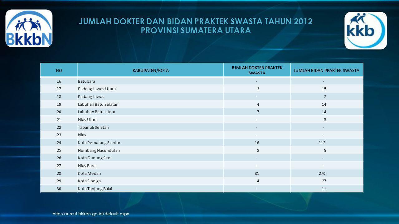 JUMLAH DOKTER DAN BIDAN PRAKTEK SWASTA TAHUN 2012 PROVINSI SUMATERA UTARA http://sumut.bkkbn.go.id/default.aspx NOKABUPATEN/KOTA JUMLAH DOKTER PRAKTEK