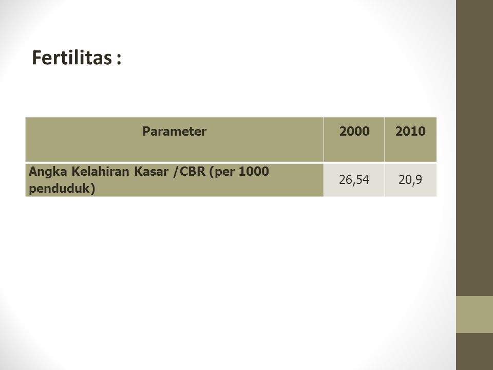 Fertilitas : Parameter20002010 Angka Kelahiran Kasar /CBR (per 1000 penduduk) 26,5420,9