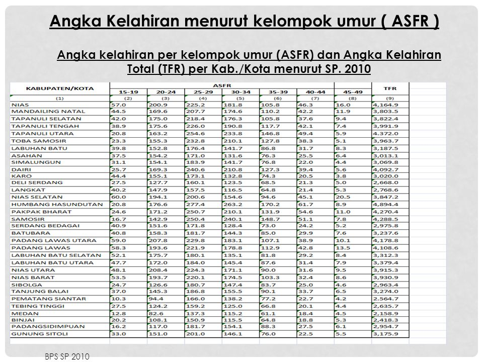 Angka Kelahiran menurut kelompok umur ( ASFR ) Angka kelahiran per kelompok umur (ASFR) dan Angka Kelahiran Total (TFR) per Kab./Kota menurut SP. 2010