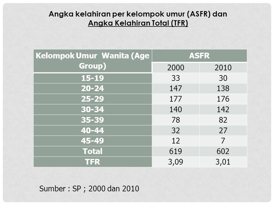 Angka kelahiran per kelompok umur (ASFR) dan Angka Kelahiran Total (TFR) Kelompok Umur Wanita (Age Group) ASFR 20002010 15-19 3330 20-24 147138 25-29
