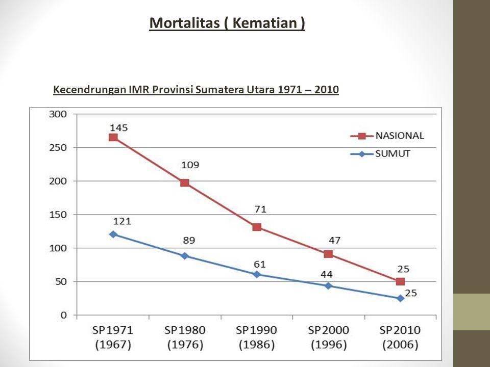 Mortalitas ( Kematian ) Kecendrungan IMR Provinsi Sumatera Utara 1971 – 2010