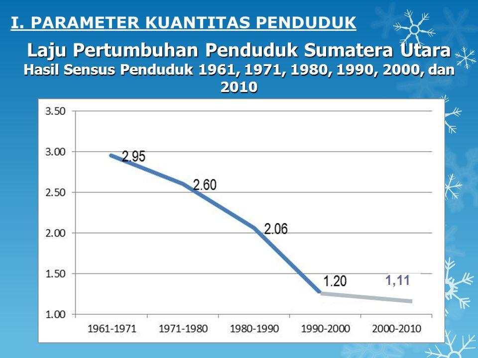 Laju Pertumbuhan Penduduk Sumatera Utara Hasil Sensus Penduduk 1961, 1971, 1980, 1990, 2000, dan 2010 1,11 I. PARAMETER KUANTITAS PENDUDUK