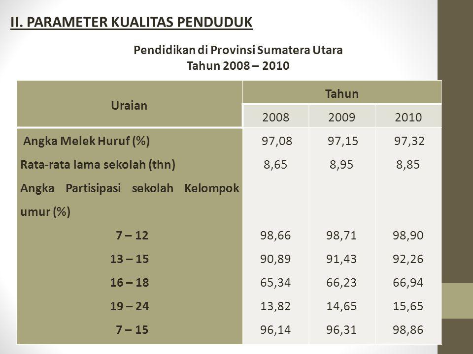 Pendidikan di Provinsi Sumatera Utara Tahun 2008 – 2010 Uraian Tahun 200820092010 Angka Melek Huruf (%) Rata-rata lama sekolah (thn) Angka Partisipasi