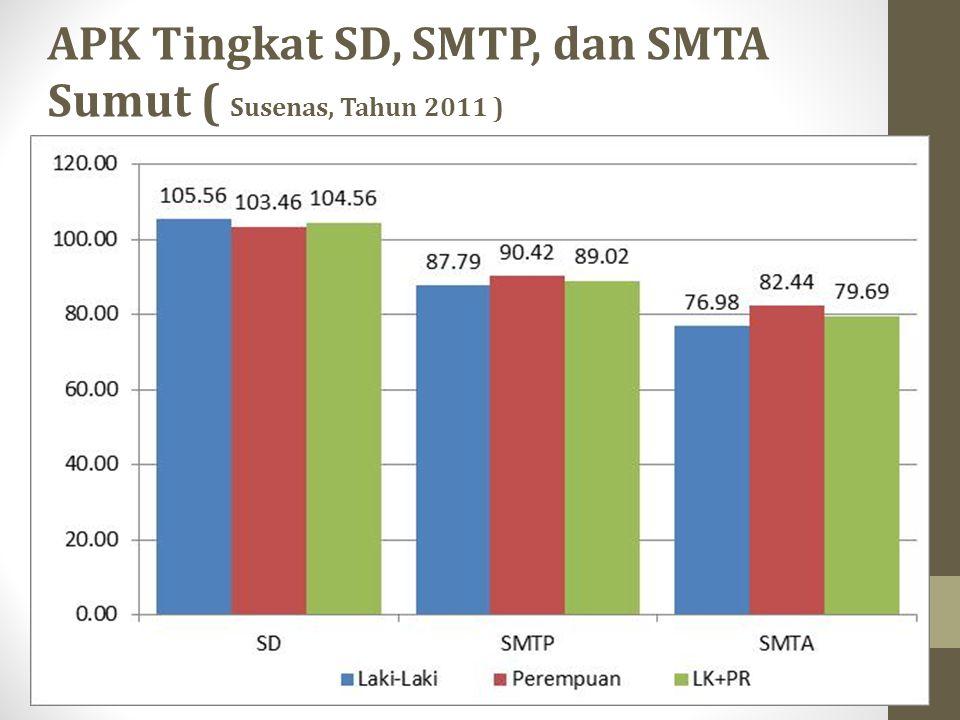 APK Tingkat SD, SMTP, dan SMTA Sumut ( Susenas, Tahun 2011 )