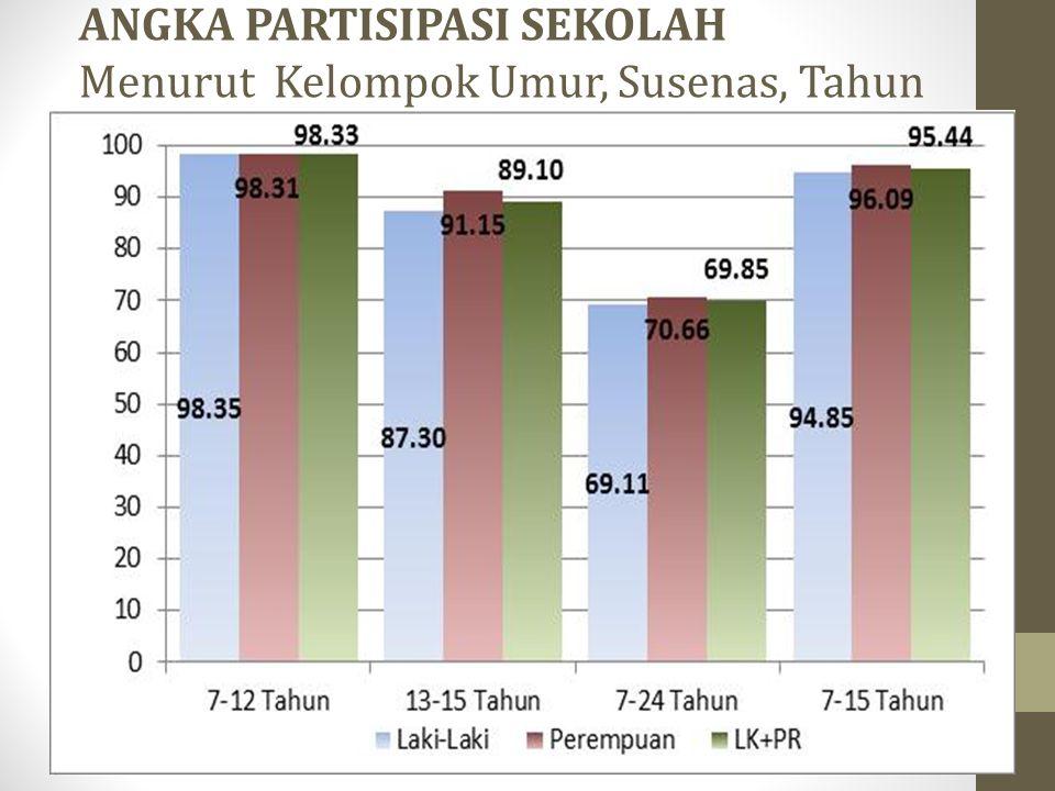 ANGKA PARTISIPASI SEKOLAH Menurut Kelompok Umur, Susenas, Tahun 2011