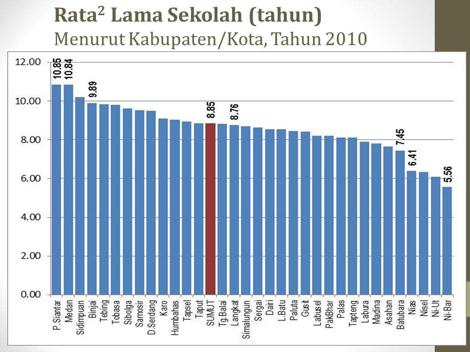 Rata 2 Lama Sekolah (tahun) Menurut Kabupaten/Kota, Tahun 2010