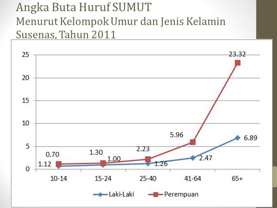 Angka Buta Huruf SUMUT Menurut Kelompok Umur dan Jenis Kelamin Susenas, Tahun 2011