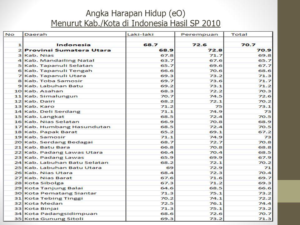 Angka Harapan Hidup (eO) Menurut Kab./Kota di Indonesia Hasil SP 2010