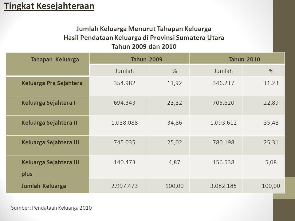 Jumlah Keluarga Menurut Tahapan Keluarga Hasil Pendataan Keluarga di Provinsi Sumatera Utara Tahun 2009 dan 2010 Tahapan KeluargaTahun 2009Tahun 2010