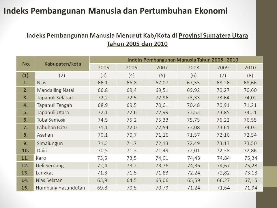 Indeks Pembangunan Manusia Menurut Kab/Kota di Provinsi Sumatera Utara Tahun 2005 dan 2010 No.Kabupaten/kota Indeks Pembangunan Manusia Tahun 2005 - 2