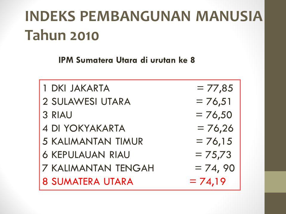 INDEKS PEMBANGUNAN MANUSIA Tahun 2010 1 DKI JAKARTA = 77,85 2 SULAWESI UTARA = 76,51 3 RIAU = 76,50 4 DI YOKYAKARTA = 76,26 5 KALIMANTAN TIMUR = 76,15