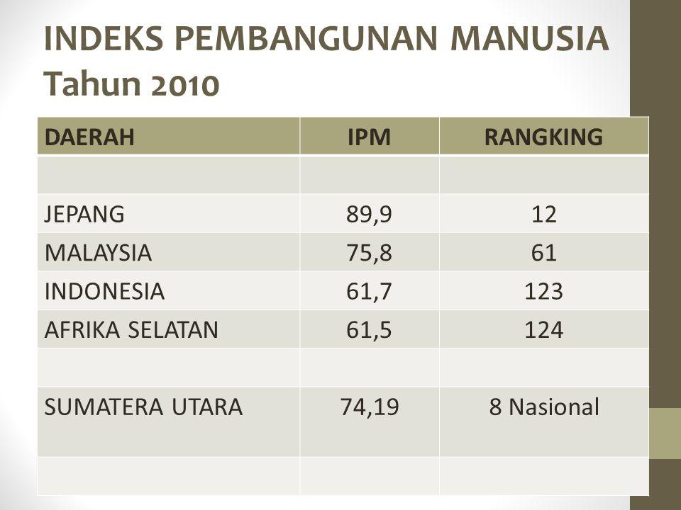 INDEKS PEMBANGUNAN MANUSIA Tahun 2010 DAERAHIPMRANGKING JEPANG89,912 MALAYSIA75,861 INDONESIA61,7123 AFRIKA SELATAN61,5124 SUMATERA UTARA74,198 Nasion