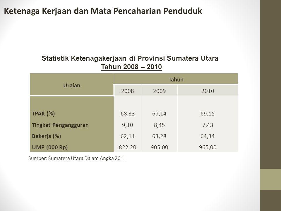 Ketenaga Kerjaan dan Mata Pencaharian Penduduk Uraian Tahun 200820092010 TPAK (%) Tingkat Pengangguran Bekerja (%) UMP (000 Rp) 68,33 9,10 62,11 822.2