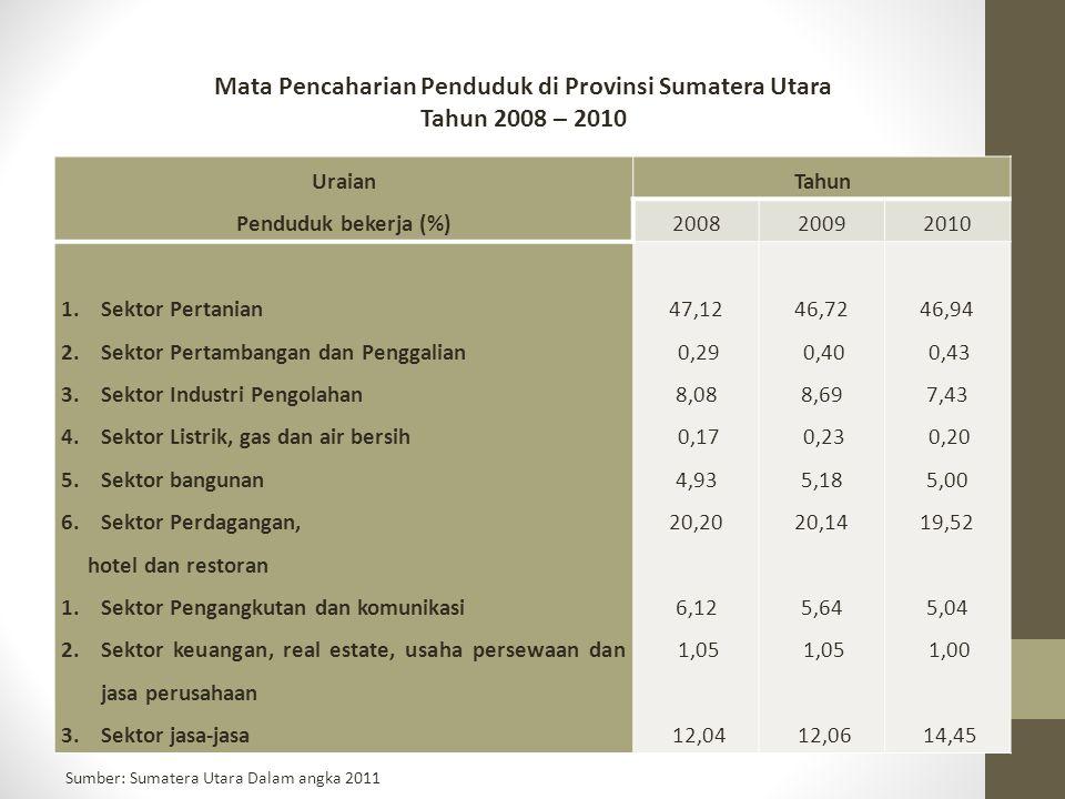 Mata Pencaharian Penduduk di Provinsi Sumatera Utara Tahun 2008 – 2010 Uraian Penduduk bekerja (%) Tahun 200820092010 1.Sektor Pertanian 2.Sektor Pert