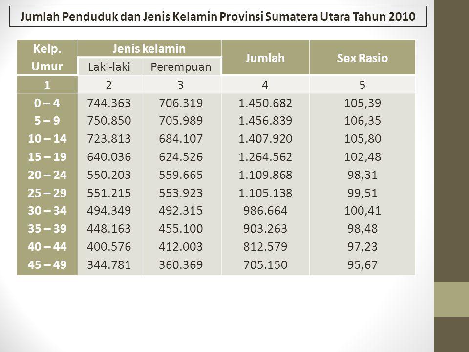 Jumlah Penduduk dan Jenis Kelamin Provinsi Sumatera Utara Tahun 2010 Kelp. Umur Jenis kelamin JumlahSex Rasio Laki-lakiPerempuan 12345 0 – 4 5 – 9 10