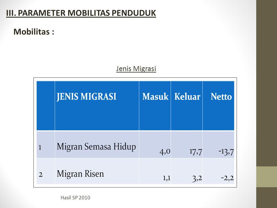 Mobilitas : Jenis Migrasi Hasil SP 2010 III. PARAMETER MOBILITAS PENDUDUK