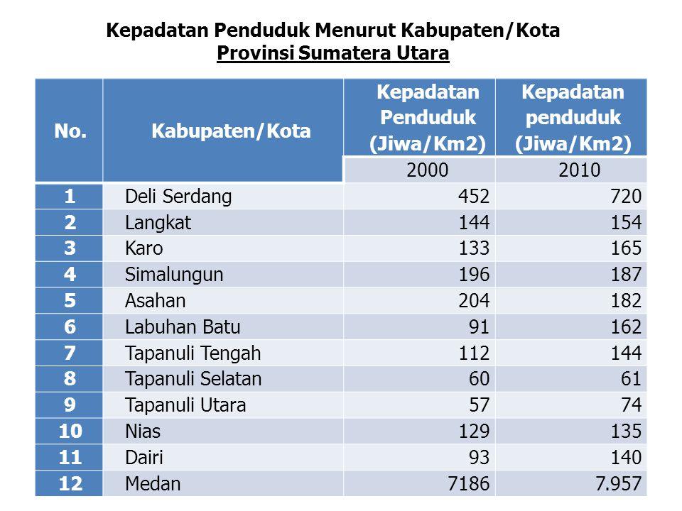 Kepadatan Penduduk Menurut Kabupaten/Kota Provinsi Sumatera Utara No.Kabupaten/Kota Kepadatan Penduduk (Jiwa/Km2) Kepadatan penduduk (Jiwa/Km2) 200020