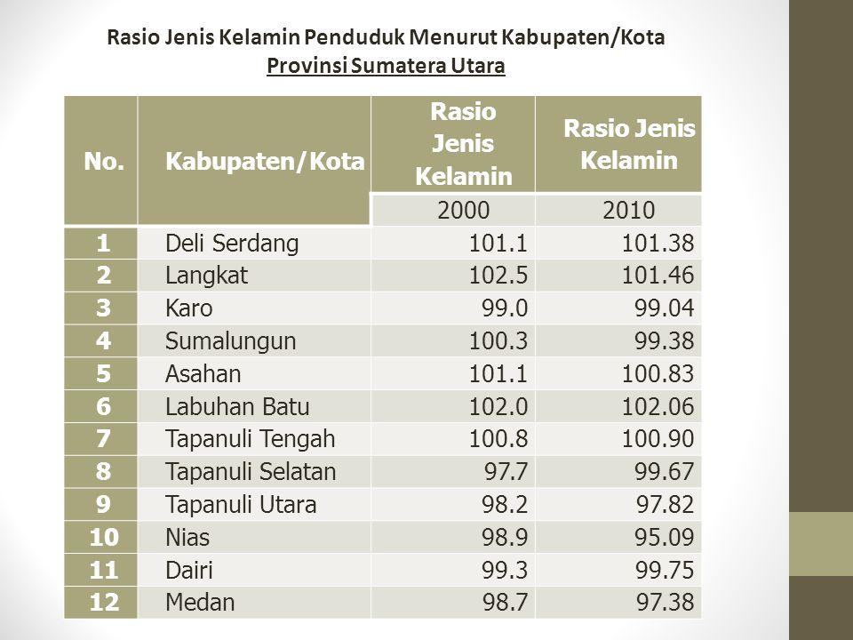 No.Kabupaten/Kota Rasio Jenis Kelamin 20002010 1Deli Serdang101.1101.38 2Langkat102.5101.46 3Karo99.099.04 4Sumalungun100.399.38 5Asahan101.1100.83 6L