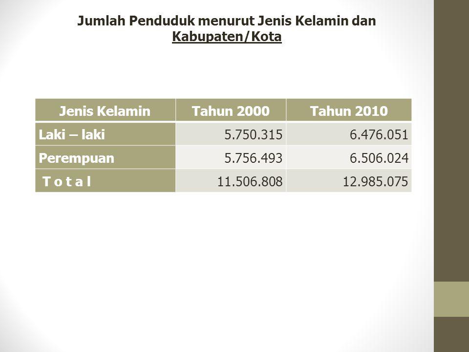 Jumlah Penduduk menurut Jenis Kelamin dan Kabupaten/Kota Jenis KelaminTahun 2000Tahun 2010 Laki – laki5.750.3156.476.051 Perempuan5.756.4936.506.024 T