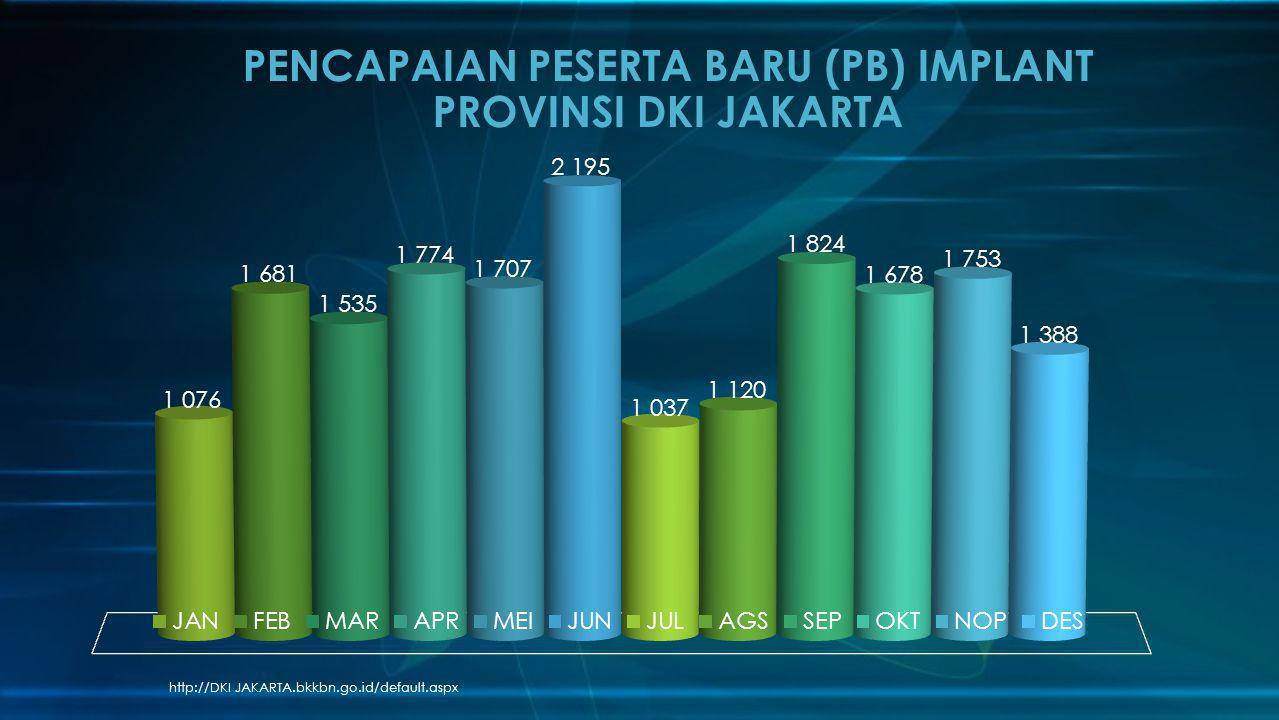 http://DKI JAKARTA.bkkbn.go.id/default.aspx PENCAPAIAN PESERTA BARU (PB) IMPLANT PROVINSI DKI JAKARTA